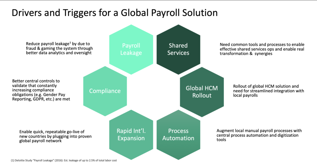 6 Reasons to Implement a Global Payroll Solution
